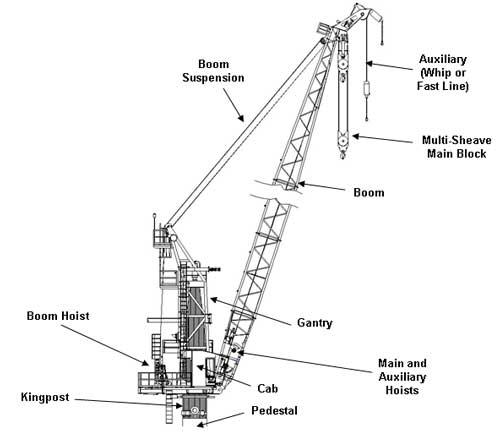 main hoist crane diagram